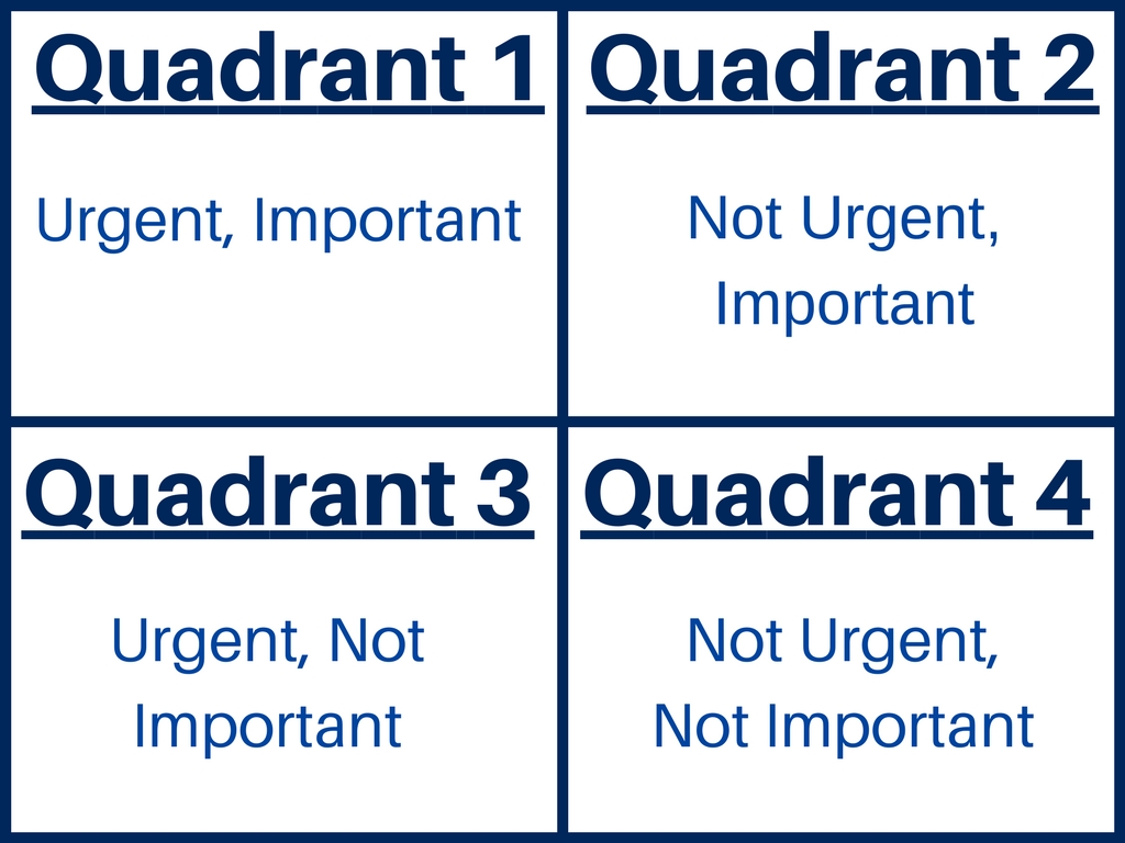 Time management for students the complete guide 4 quadrants of time management pronofoot35fo Choice Image