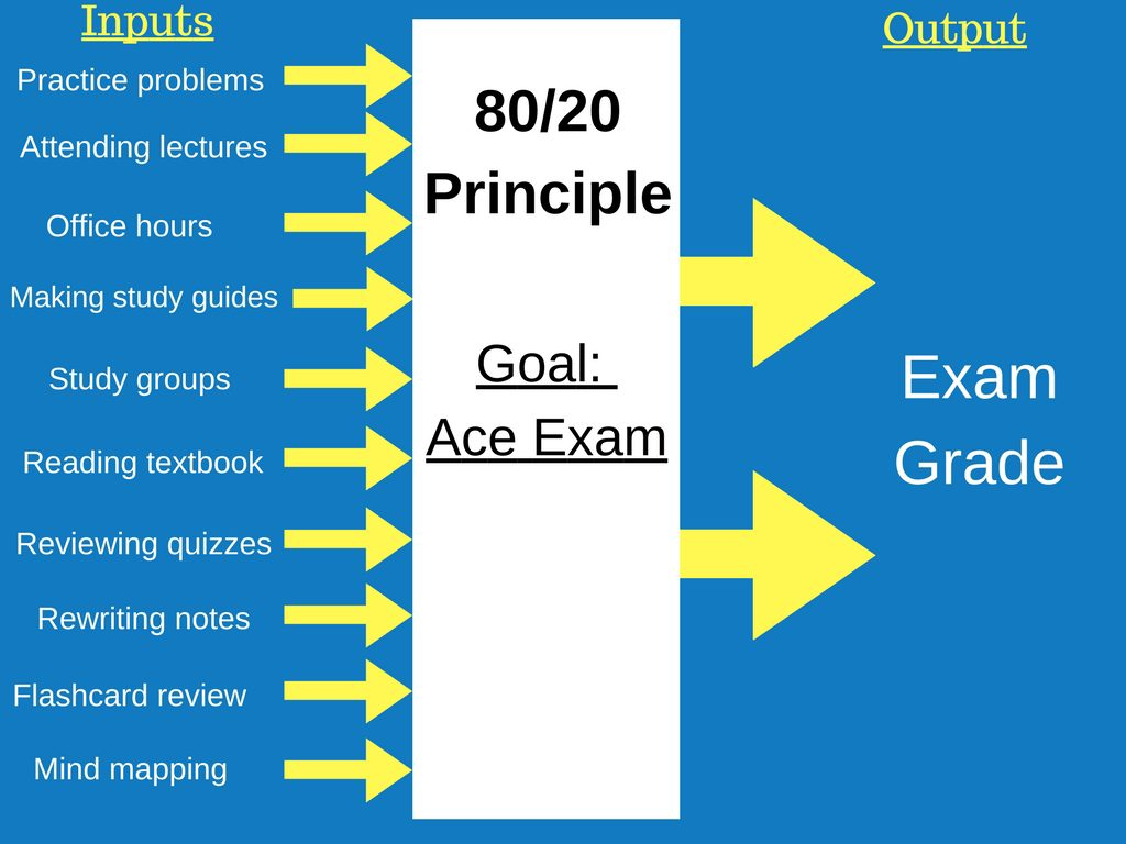 80/20 Principle in time management for students